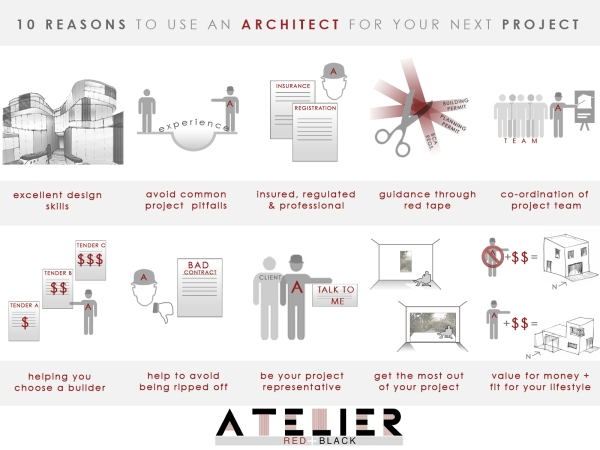 10 reasons to use an Architect for your next Project